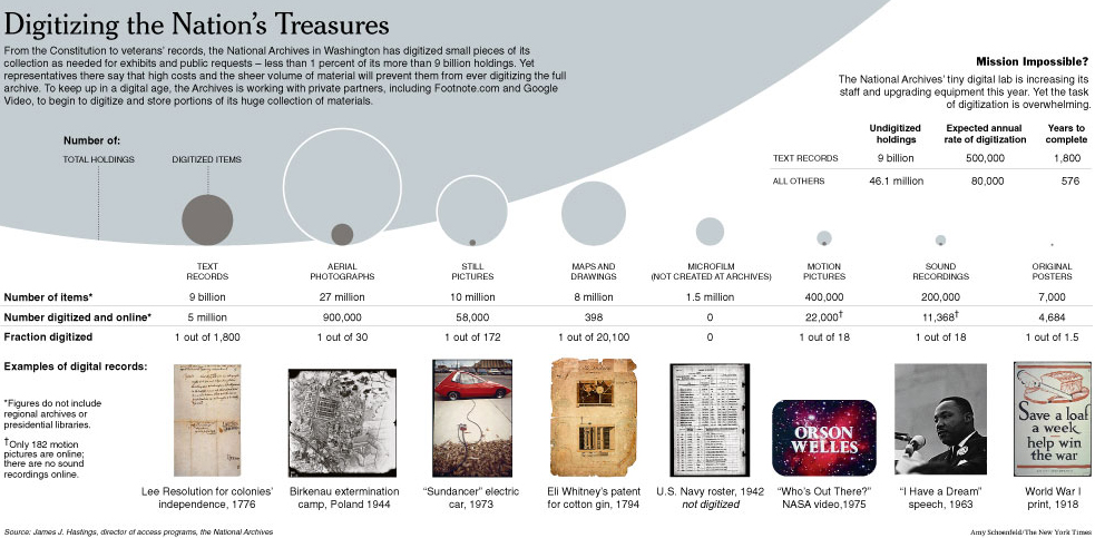 Digitizing the Nation's Treasures